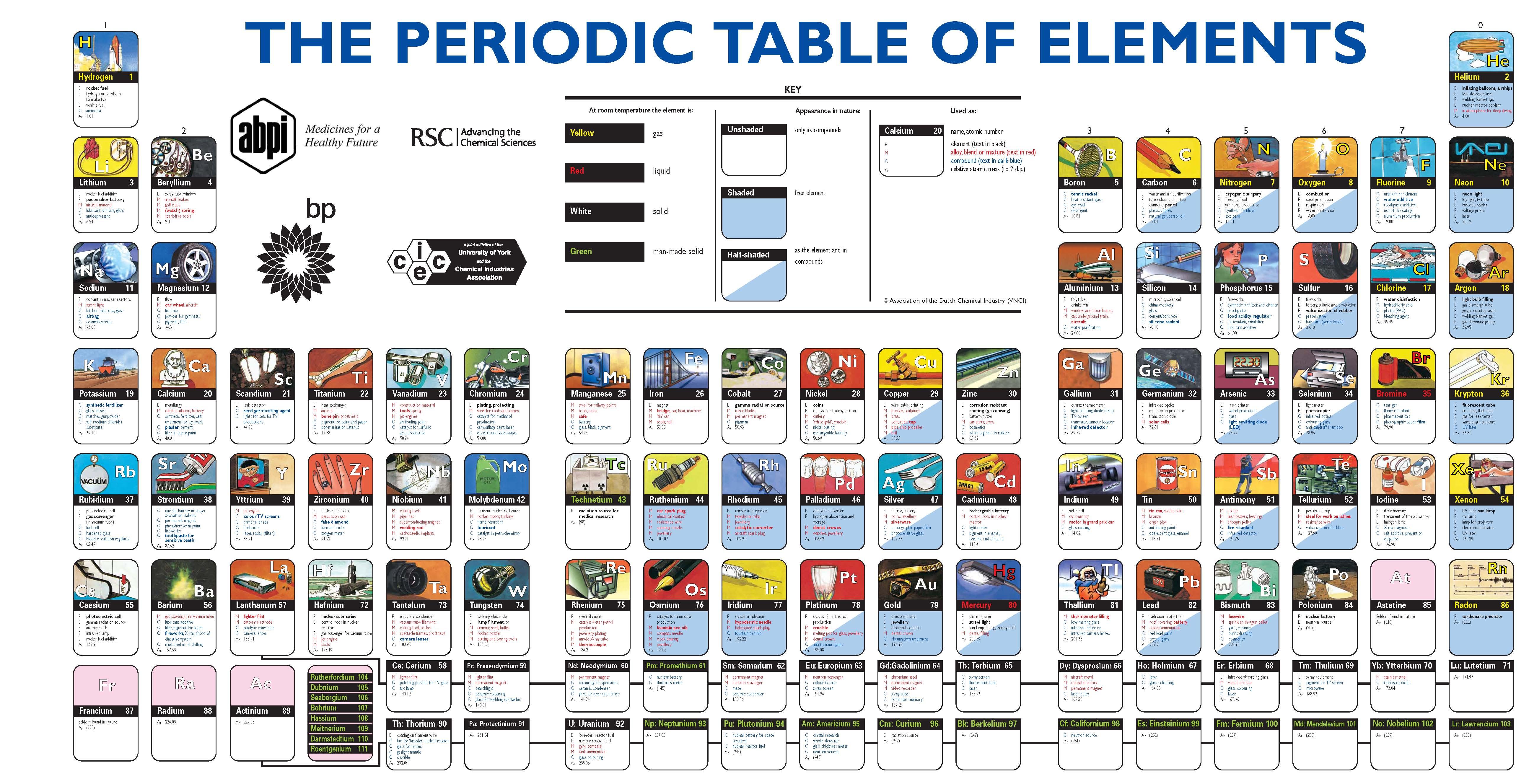 utilidades de los elementos de la tabla peridica - Tabla Periodica Usos