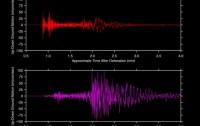 Sismograma comparado entre la detonación nuclear de Corea del Norte y un terremoto convencional