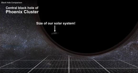 Comparación Agujero negro de la galaxia central del Cúmulo de Fenix con el tamaño de nuestro Sistema Solar | Infografía via @PdeTannhauser