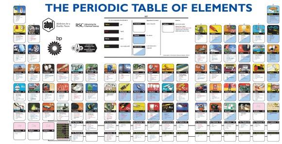 Utilidades de los elementos de la tabla peridica ciencia la compartir urtaz Image collections