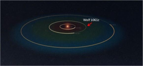 Órbita de Wolf 1061c