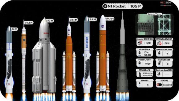 Comparación de lanzadores espaciales (presentes, pasados y futuros)
